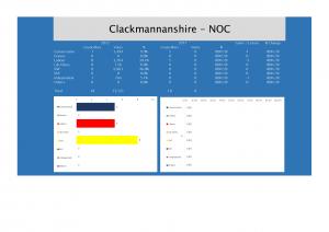 Clackmannanshire