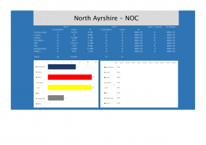 North Ayrshire