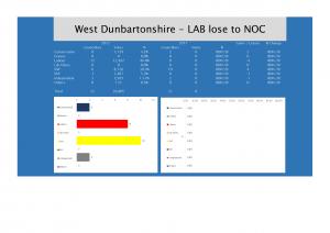 West Dunbartonshire